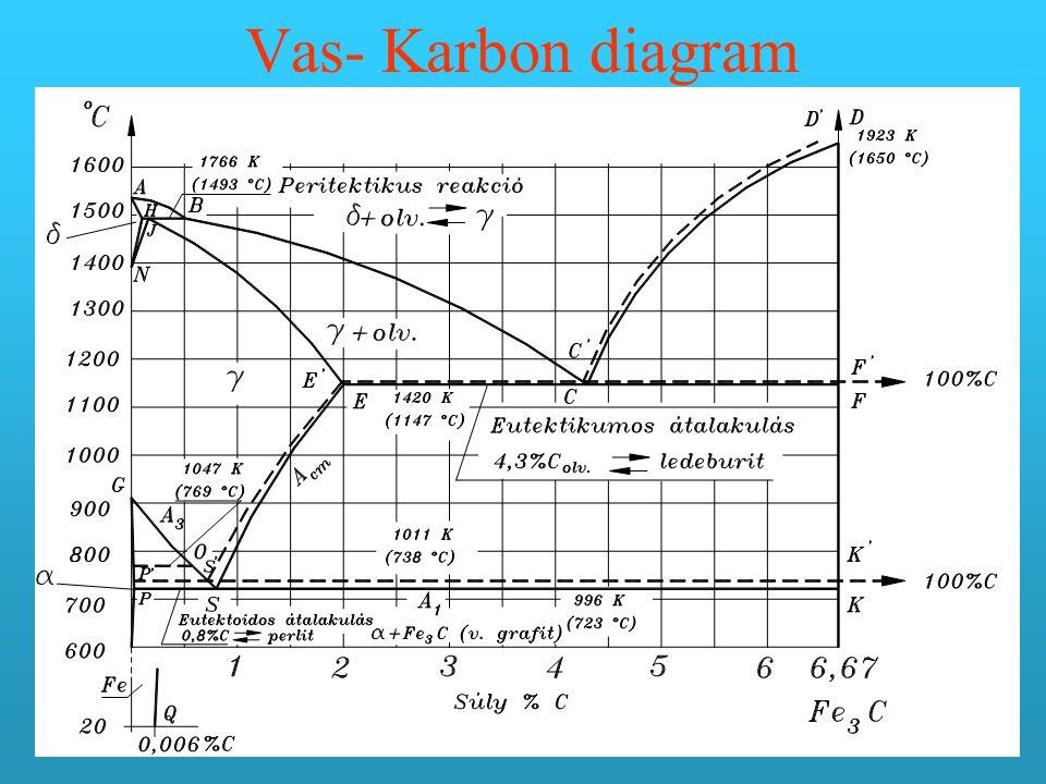 Vas- Karbon diagram