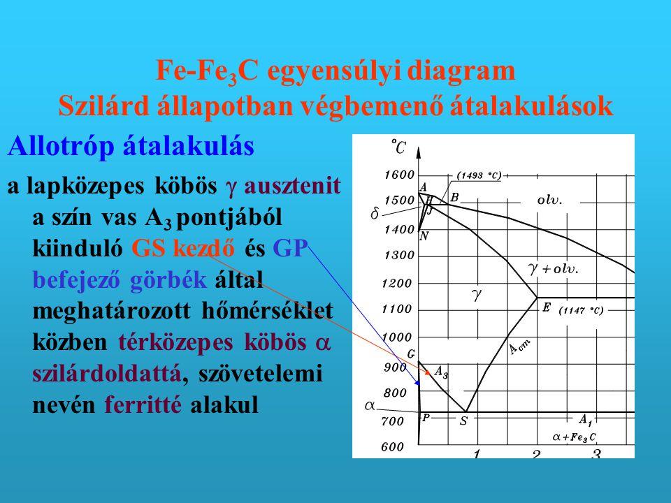 Fe-Fe 3 C egyensúlyi diagram Szilárd állapotban végbemenő átalakulások Allotróp átalakulás a lapközepes köbös  ausztenit a szín vas A 3 pontjából kiinduló GS kezdő és GP befejező görbék által meghatározott hőmérséklet közben térközepes köbös  szilárdoldattá, szövetelemi nevén ferritté alakul
