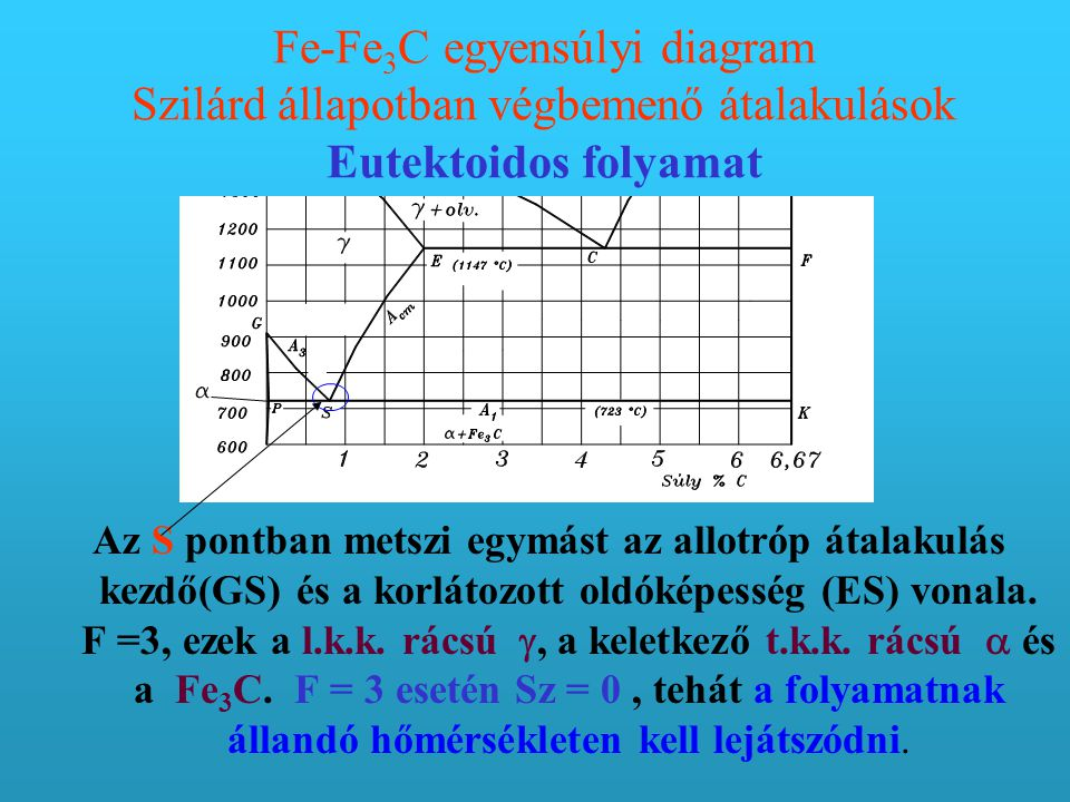Fe-Fe 3 C egyensúlyi diagram Szilárd állapotban végbemenő átalakulások Eutektoidos folyamat Az S pontban metszi egymást az allotróp átalakulás kezdő(GS) és a korlátozott oldóképesség (ES) vonala.