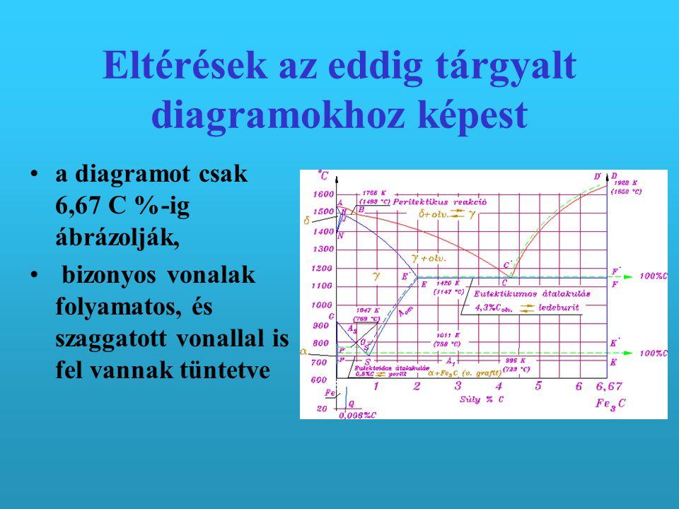 Eltérések az eddig tárgyalt diagramokhoz képest a diagramot csak 6,67 C %-ig ábrázolják, bizonyos vonalak folyamatos, és szaggatott vonallal is fel vannak tüntetve