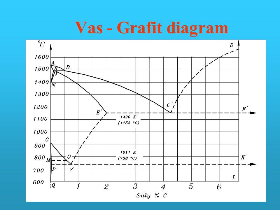 Vas - Grafit diagram