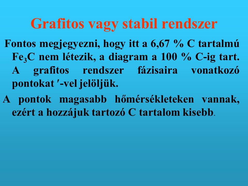 Grafitos vagy stabil rendszer Fontos megjegyezni, hogy itt a 6,67 % C tartalmú Fe 3 C nem létezik, a diagram a 100 % C-ig tart.