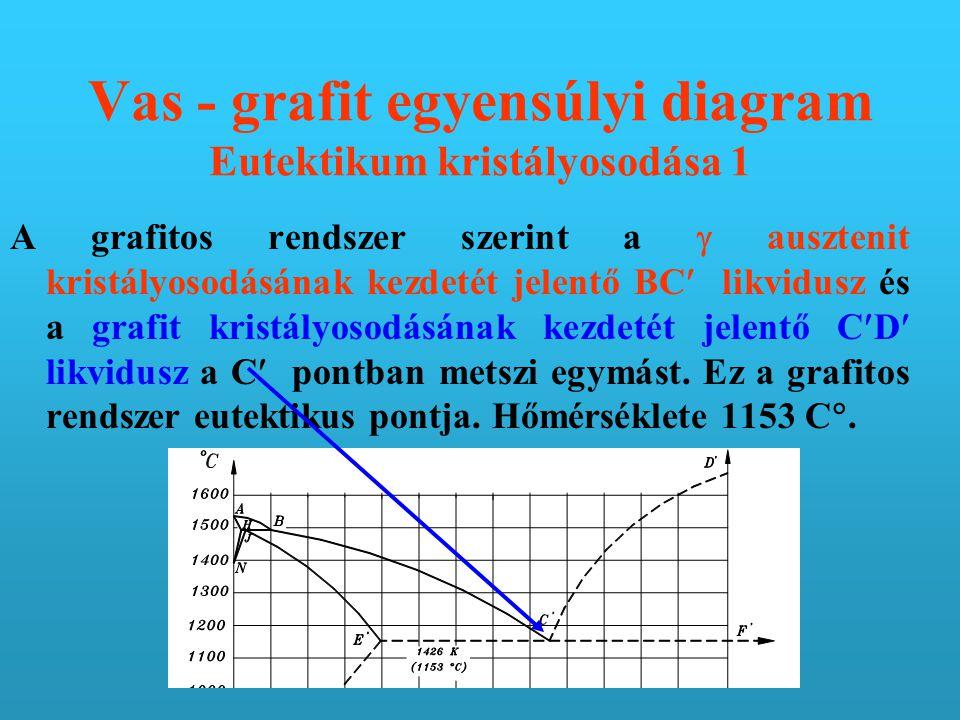 Vas - grafit egyensúlyi diagram Eutektikum kristályosodása 1 A grafitos rendszer szerint a  ausztenit kristályosodásának kezdetét jelentő BC likvidusz és a grafit kristályosodásának kezdetét jelentő CD likvidusz a C pontban metszi egymást.