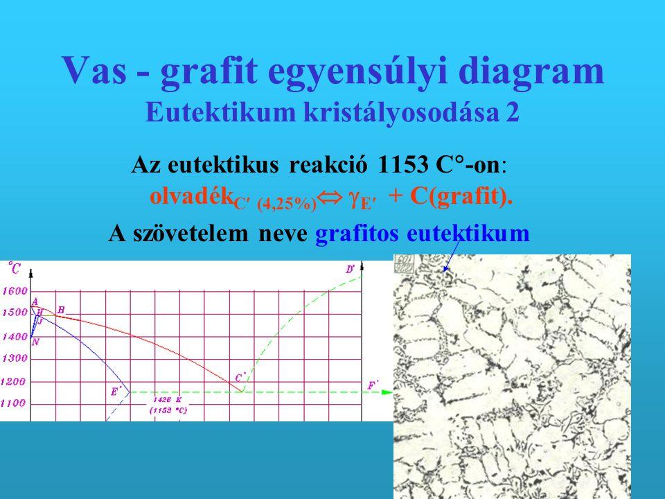Vas - grafit egyensúlyi diagram Eutektikum kristályosodása 2 Az eutektikus reakció 1153 C  -on: olvadék C (4,25%)   E + C(grafit).