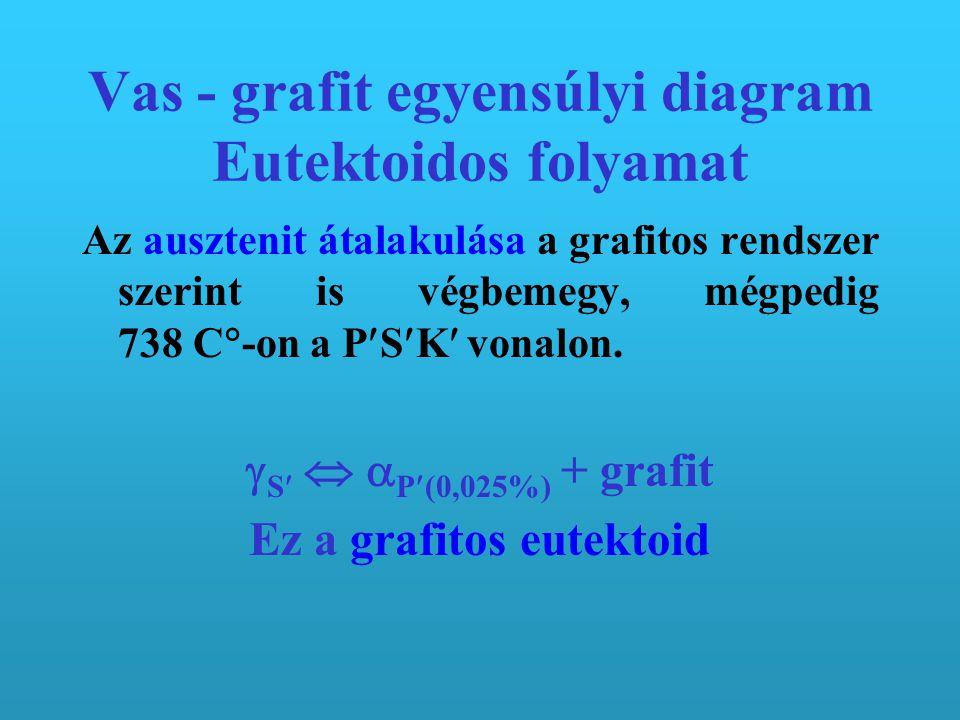 Vas - grafit egyensúlyi diagram Eutektikum kristályosodása 2 Az eutektikus reakció 1153 C  -on: olvadék C (4,25%)   E + C(grafit). A szövetelem nev