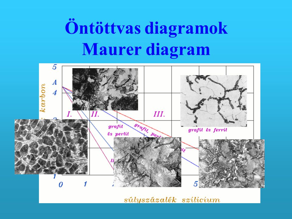 Öntöttvas diagramok Maurer diagram