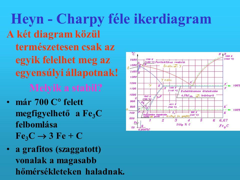 Heyn - Charpy féle ikerdiagram A két diagram közül természetesen csak az egyik felelhet meg az egyensúlyi állapotnak.