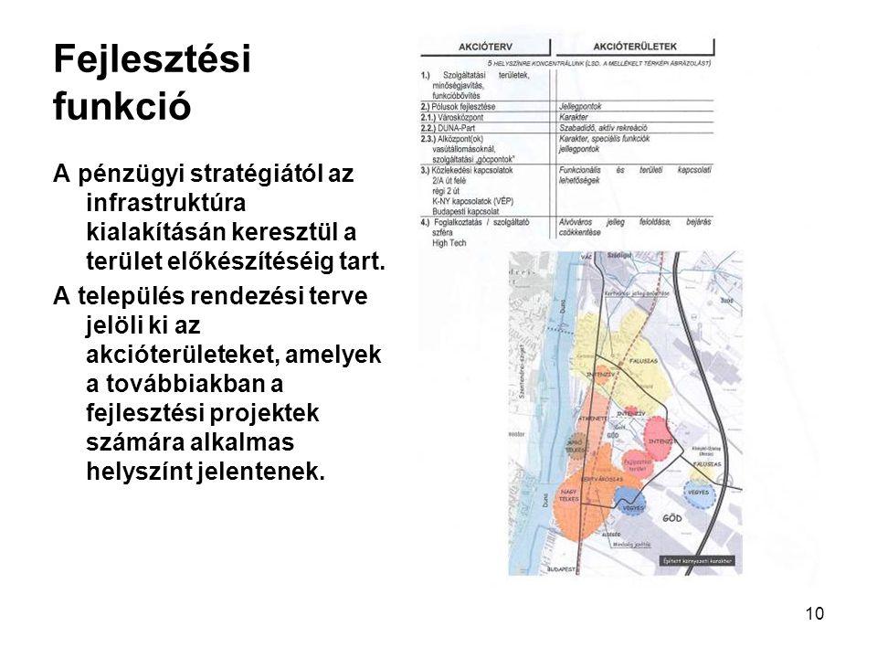10 Fejlesztési funkció A pénzügyi stratégiától az infrastruktúra kialakításán keresztül a terület előkészítéséig tart. A település rendezési terve jel