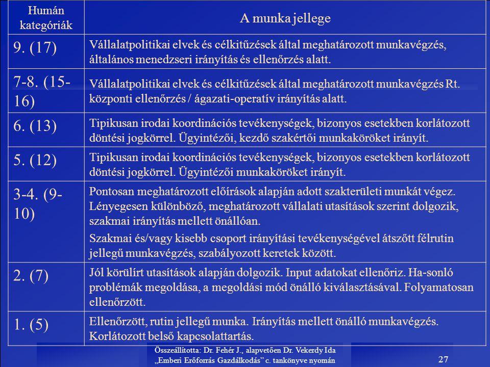 """Összeállította: Dr. Fehér J., alapvetően Dr. Vekerdy Ida """"Emberi Erőforrás Gazdálkodás"""" c. tankönyve nyomán 27 Humán kategóriák A munka jellege 9. (17"""