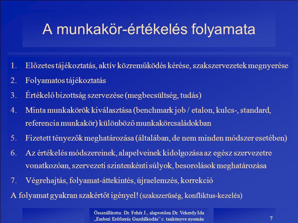 """Összeállította: Dr. Fehér J., alapvetően Dr. Vekerdy Ida """"Emberi Erőforrás Gazdálkodás"""" c. tankönyve nyomán 7 A munkakör-értékelés folyamata 1.Előzete"""