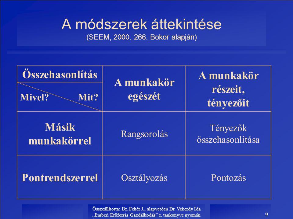 """Összeállította: Dr. Fehér J., alapvetően Dr. Vekerdy Ida """"Emberi Erőforrás Gazdálkodás"""" c. tankönyve nyomán 9 A módszerek áttekintése (SEEM, 2000. 266"""