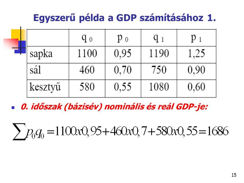15 Egyszerű példa a GDP számításához 1. 0. időszak (bázisév) nominális és reál GDP-je: