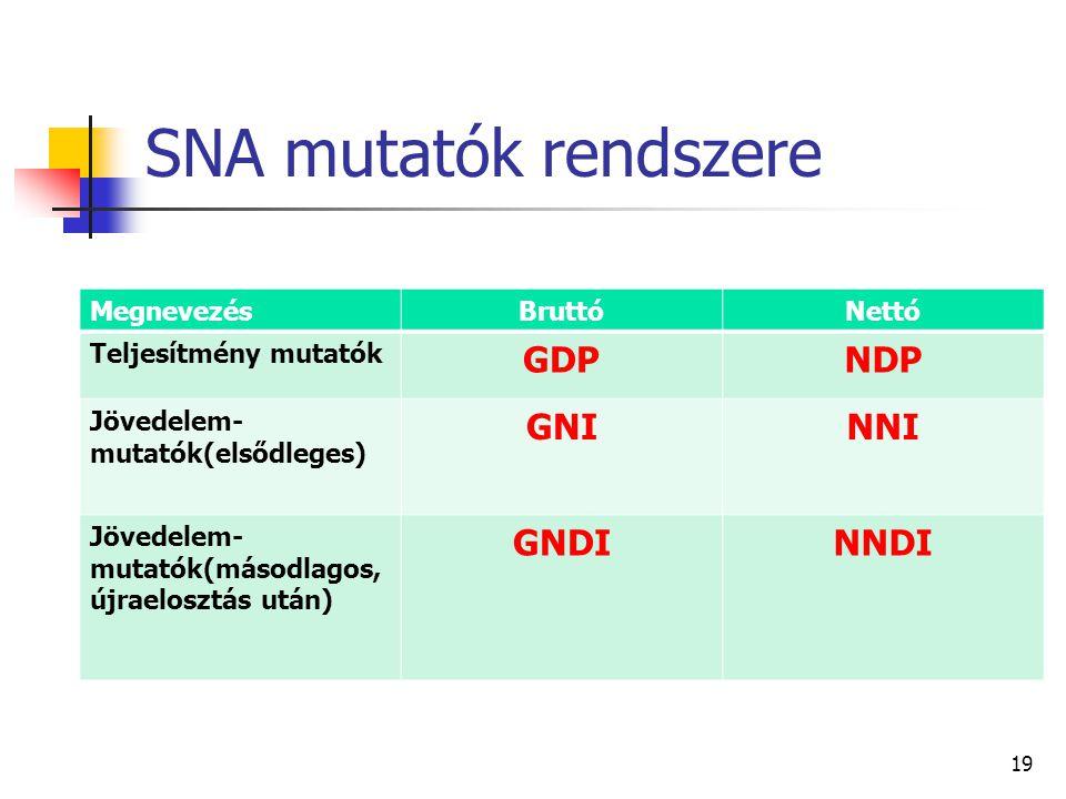 19 SNA mutatók rendszere MegnevezésBruttóNettó Teljesítmény mutatók GDPNDP Jövedelem- mutatók(elsődleges) GNINNI Jövedelem- mutatók(másodlagos, újraelosztás után) GNDINNDI