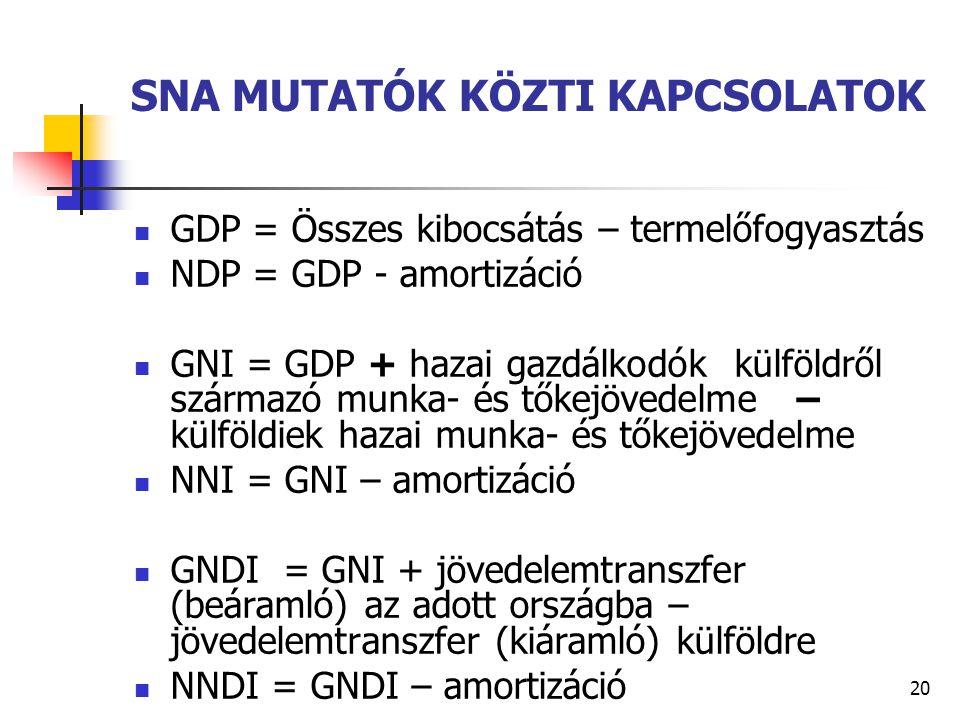 20 SNA MUTATÓK KÖZTI KAPCSOLATOK GDP = Összes kibocsátás – termelőfogyasztás NDP = GDP - amortizáció GNI = GDP + hazai gazdálkodók külföldről származó munka- és tőkejövedelme – külföldiek hazai munka- és tőkejövedelme NNI = GNI – amortizáció GNDI = GNI + jövedelemtranszfer (beáramló) az adott országba – jövedelemtranszfer (kiáramló) külföldre NNDI = GNDI – amortizáció
