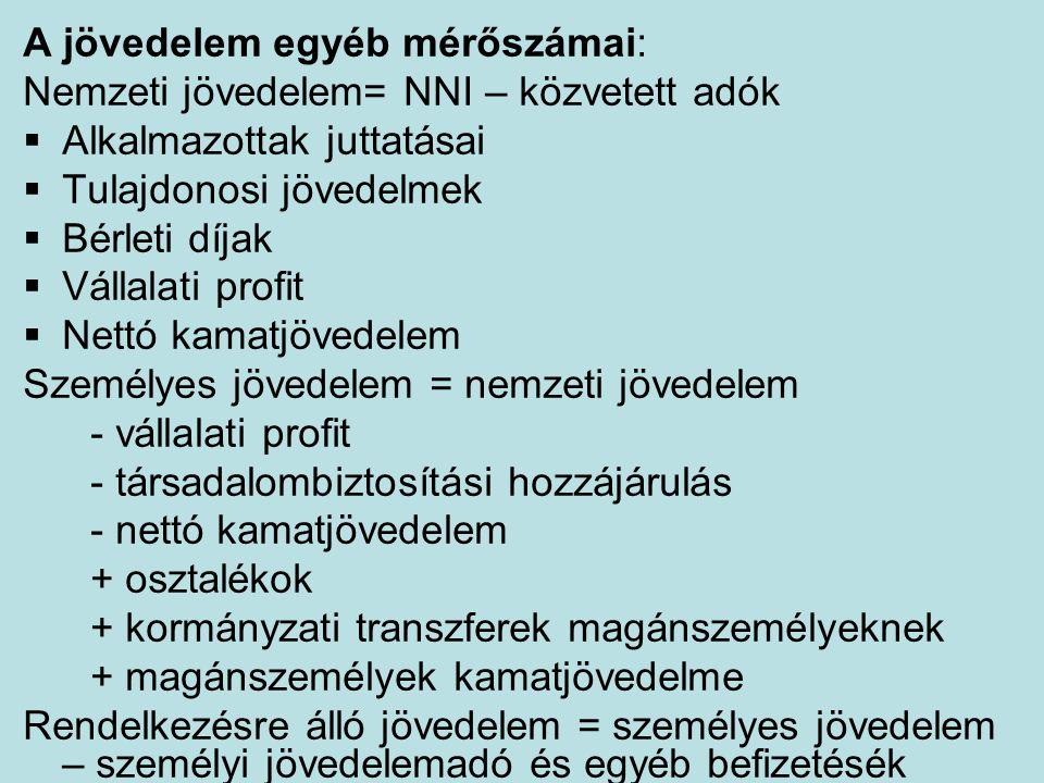 A jövedelem egyéb mérőszámai: Nemzeti jövedelem= NNI – közvetett adók  Alkalmazottak juttatásai  Tulajdonosi jövedelmek  Bérleti díjak  Vállalati profit  Nettó kamatjövedelem Személyes jövedelem = nemzeti jövedelem - vállalati profit - társadalombiztosítási hozzájárulás - nettó kamatjövedelem + osztalékok + kormányzati transzferek magánszemélyeknek + magánszemélyek kamatjövedelme Rendelkezésre álló jövedelem = személyes jövedelem – személyi jövedelemadó és egyéb befizetésék