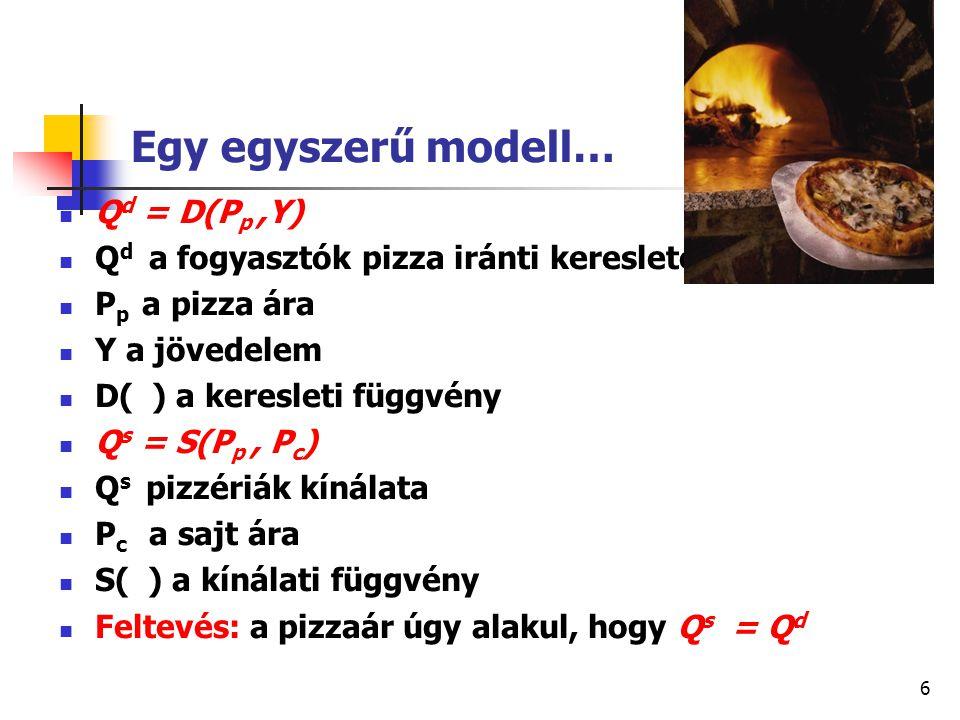 6 Egy egyszerű modell… Q d = D(P p,Y) Q d a fogyasztók pizza iránti kereslete P p a pizza ára Y a jövedelem D( ) a keresleti függvény Q s = S(P p, P c ) Q s pizzériák kínálata P c a sajt ára S( ) a kínálati függvény Feltevés: a pizzaár úgy alakul, hogy Q s = Q d