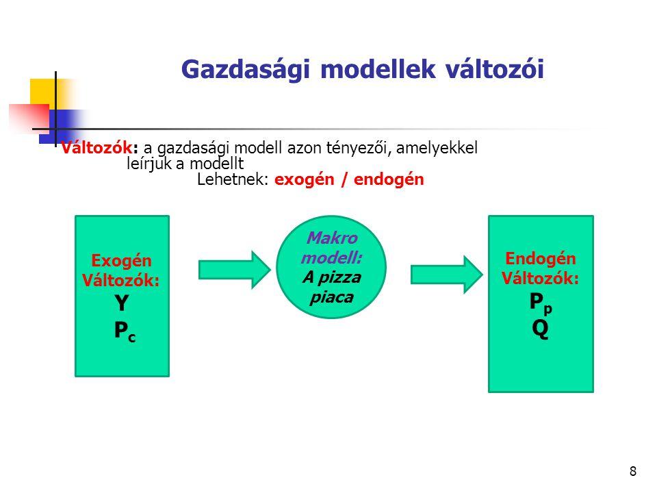 8 Gazdasági modellek változói Változók: a gazdasági modell azon tényezői, amelyekkel leírjuk a modellt Lehetnek: exogén / endogén Exogén Változók: Y P c Makro modell: A pizza piaca Endogén Változók: P p Q