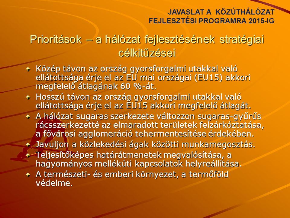 Prioritások – a hálózat fejlesztésének stratégiai célkitűzései Közép távon az ország gyorsforgalmi utakkal való ellátottsága érje el az EU mai országa