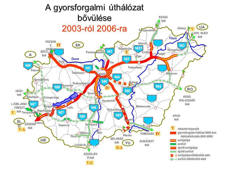 SK A SL O HR YU RO UA A gyorsforgalmi úthálózat bővülése 2003-ról 2006-ra Rábafüzes Parassapuszta Vác Tornyosnémet i Röszke Ivándárda Letenye Dunaújvá