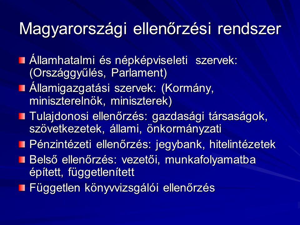 Magyarországi ellenőrzési rendszer Államhatalmi és népképviseleti szervek: (Országgyűlés, Parlament) Államigazgatási szervek: (Kormány, miniszterelnök