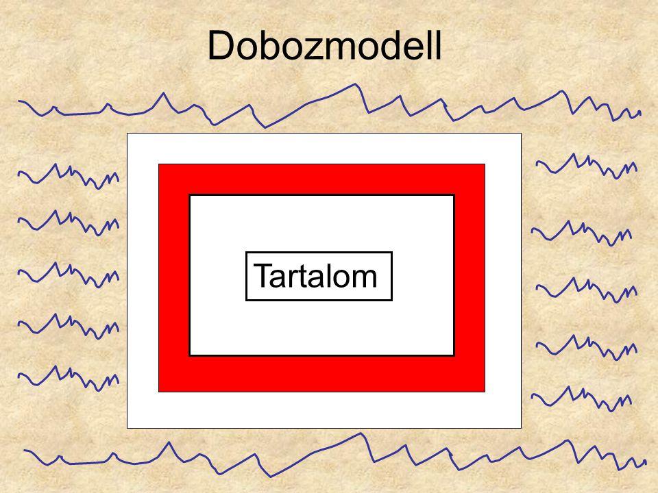 Dobozmodell Tartalom