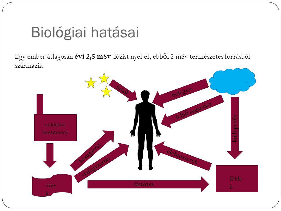 Biológiai hatásai Egy ember átlagosan évi 2,5 mSv dózist nyel el, ebb ő l 2 mSv természetes forrásból származik. ű rb ő l nukleáris létesítmény vízfog