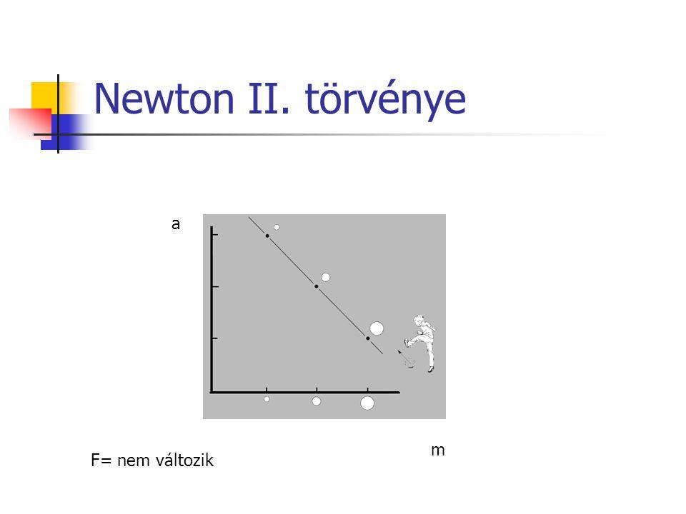 Newton II. törvénye a F= nem változik m