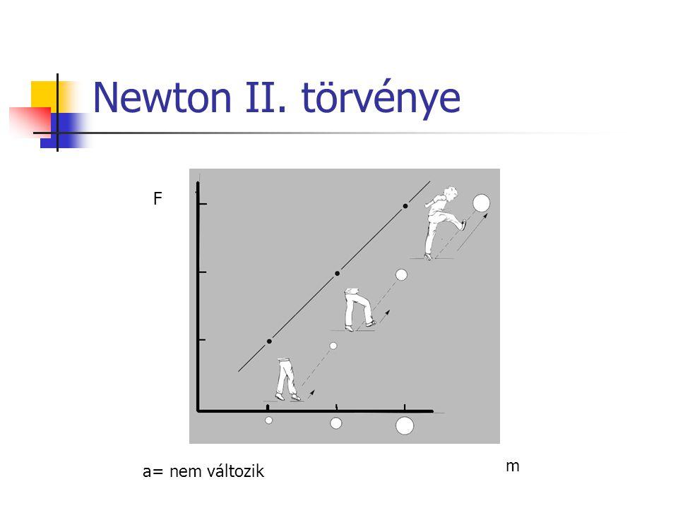Newton II. törvénye F m a= nem változik
