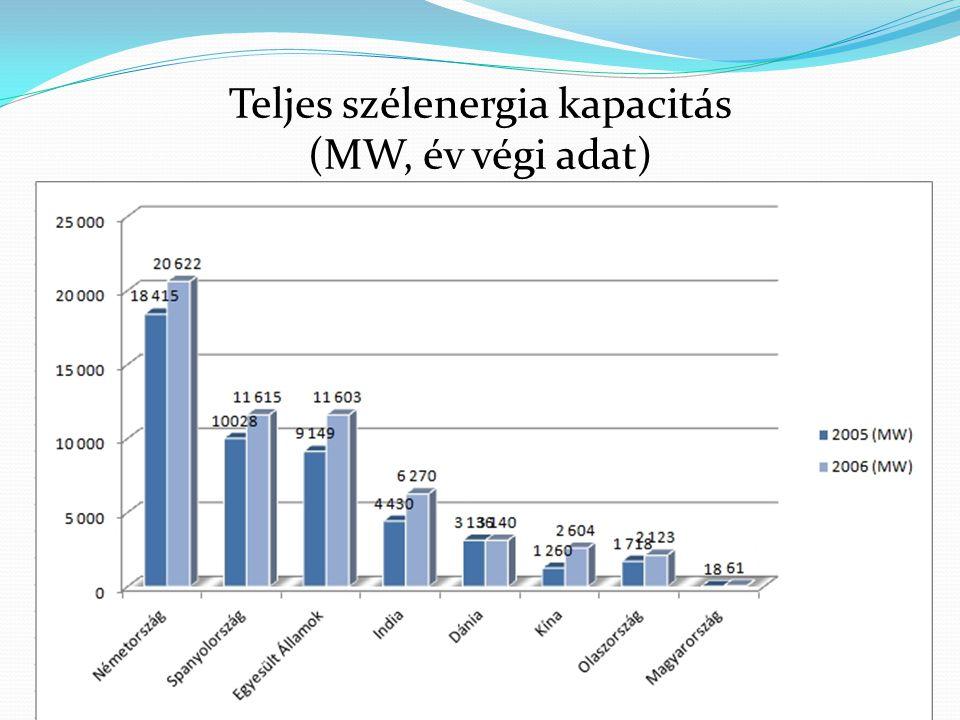 Teljes szélenergia kapacitás (MW, év végi adat)