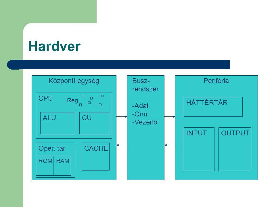 Hardver Központi egységBusz- rendszer -Adat -Cím -Vezérlő Periféria CPU Oper. tárCACHE ALUCU ROMRAM HÁTTÉRTÁR INPUTOUTPUT Reg.