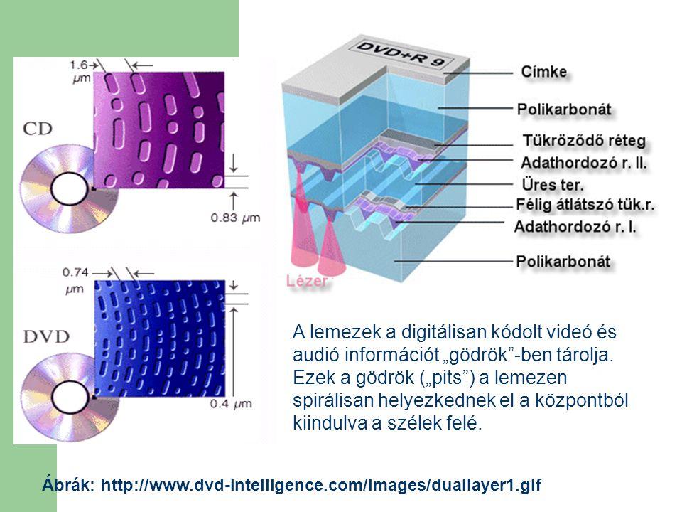 """DVD Ábrák: http://www.dvd-intelligence.com/images/duallayer1.gif A lemezek a digitálisan kódolt videó és audió információt """"gödrök""""-ben tárolja. Ezek"""
