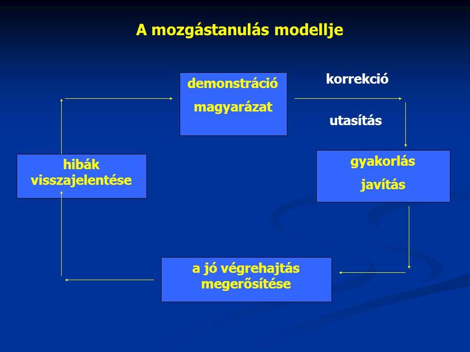 A mozgástanulás modellje demonstráció magyarázat hibák visszajelentése gyakorlás javítás a jó végrehajtás megerősítése korrekció utasítás