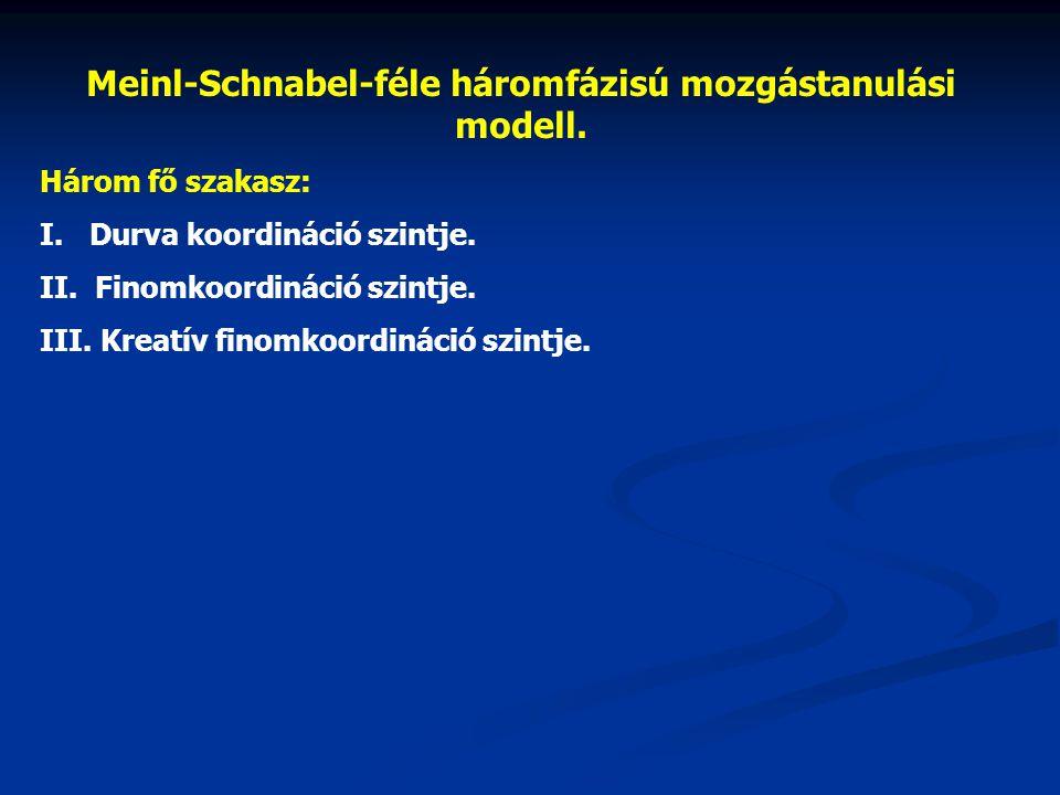Meinl-Schnabel-féle háromfázisú mozgástanulási modell. Három fő szakasz: I. Durva koordináció szintje. II. Finomkoordináció szintje. III. Kreatív fino