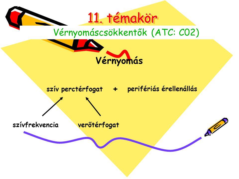 11. témakör Vérnyomáscsökkentők (ATC: C02) Vérnyomás szív perctérfogat + perifériás érellenállás szívfrekvencia verőtérfogat