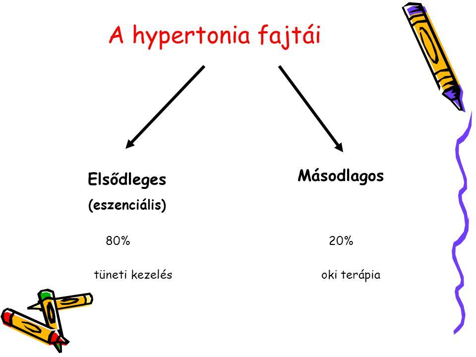A hypertonia fajtái Elsődleges (eszenciális) Másodlagos 80%20% tüneti kezelésoki terápia
