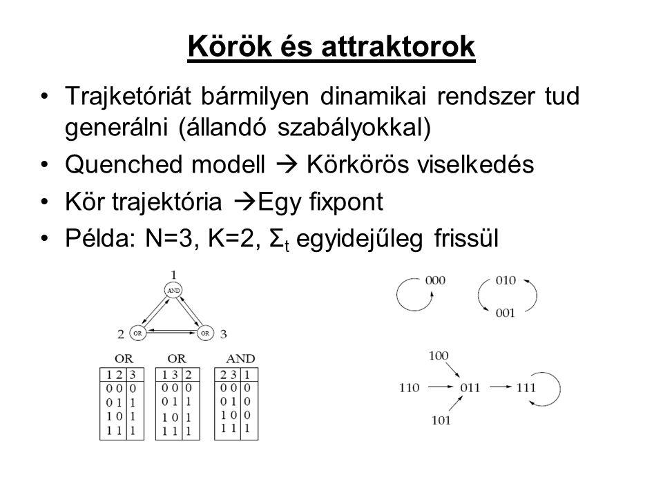 Körök és attraktorok Trajketóriát bármilyen dinamikai rendszer tud generálni (állandó szabályokkal) Quenched modell  Körkörös viselkedés Kör trajektória  Egy fixpont Példa: N=3, K=2, Σ t egyidejűleg frissül