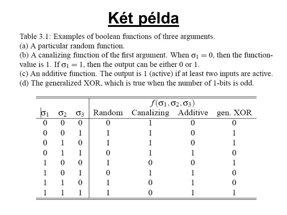 Példa: -N=4 –σ1(t +1) –t a σ2(t), σ3(t) és σ4(t) határozza meg (K = 3).