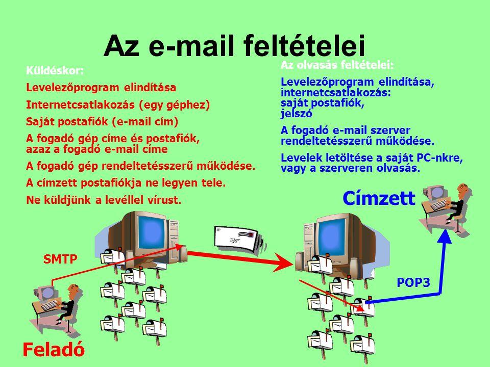 Küldéskor: Levelezőprogram elindítása Internetcsatlakozás (egy géphez) Saját postafiók (e-mail cím) A fogadó gép címe és postafiók, azaz a fogadó e-ma