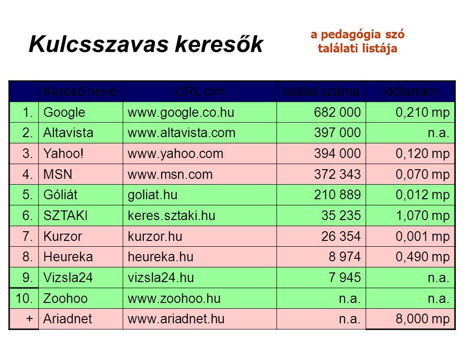 Kulcsszavas keresők a pedagógia szó találati listája Kereső neveURL címtalálat számaidőtartam 1.Googlewww.google.co.hu682 0000,210 mp 2.Altavistawww.a