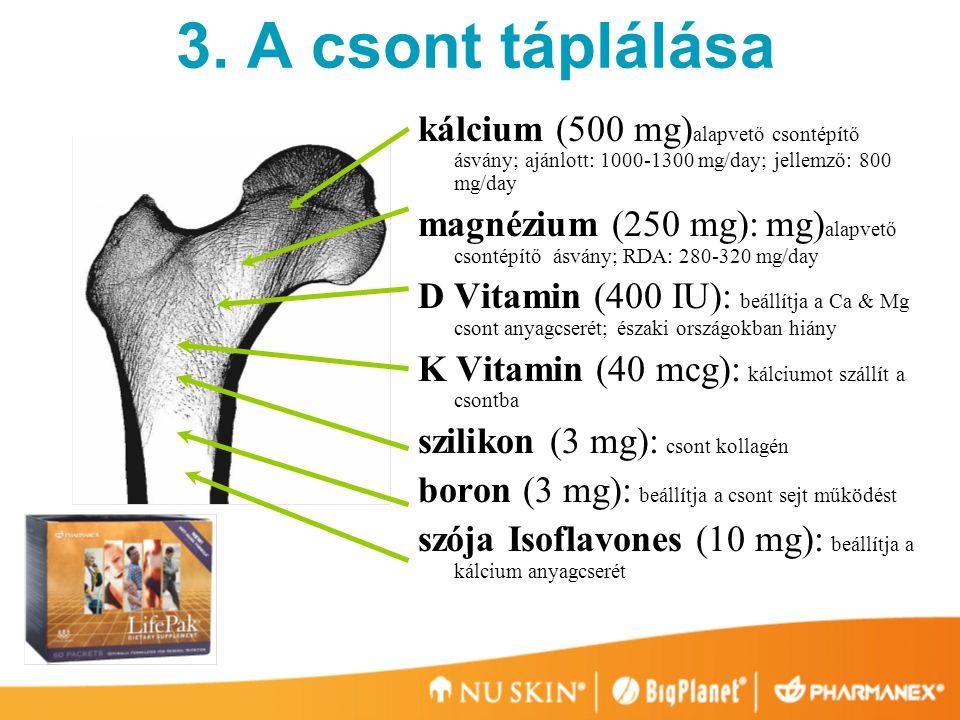 kálcium (500 mg) alapvető csontépítő ásvány; ajánlott: 1000-1300 mg/day; jellemző: 800 mg/day magnézium (250 mg): mg) alapvető csontépítő ásvány; RDA: 280-320 mg/day D Vitamin (400 IU): beállítja a Ca & Mg csont anyagcserét; északi országokban hiány K Vitamin (40 mcg): kálciumot szállít a csontba szilikon (3 mg): csont kollagén boron (3 mg): beállítja a csont sejt működést szója Isoflavones (10 mg): beállítja a kálcium anyagcserét