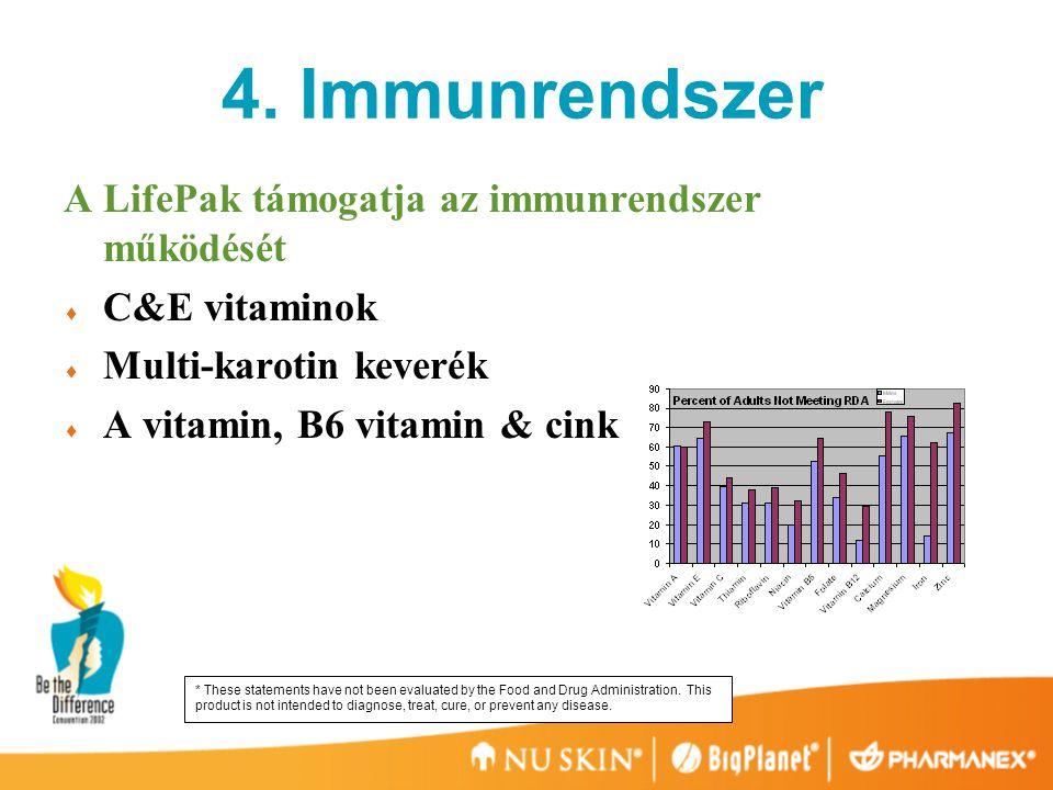 4. Immunrendszer A LifePak támogatja az immunrendszer működését  C&E vitaminok  Multi-karotin keverék  A vitamin, B6 vitamin & cink * These stateme