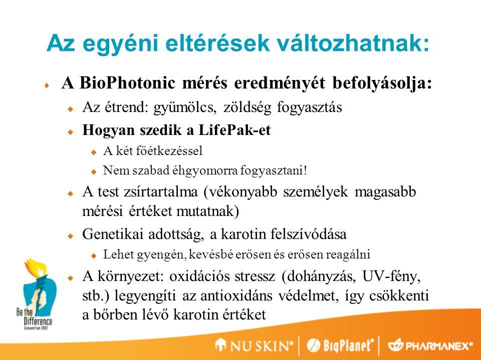 Az egyéni eltérések változhatnak:  A BioPhotonic mérés eredményét befolyásolja:  Az étrend: gyümölcs, zöldség fogyasztás  Hogyan szedik a LifePak-et  A két főétkezéssel  Nem szabad éhgyomorra fogyasztani.