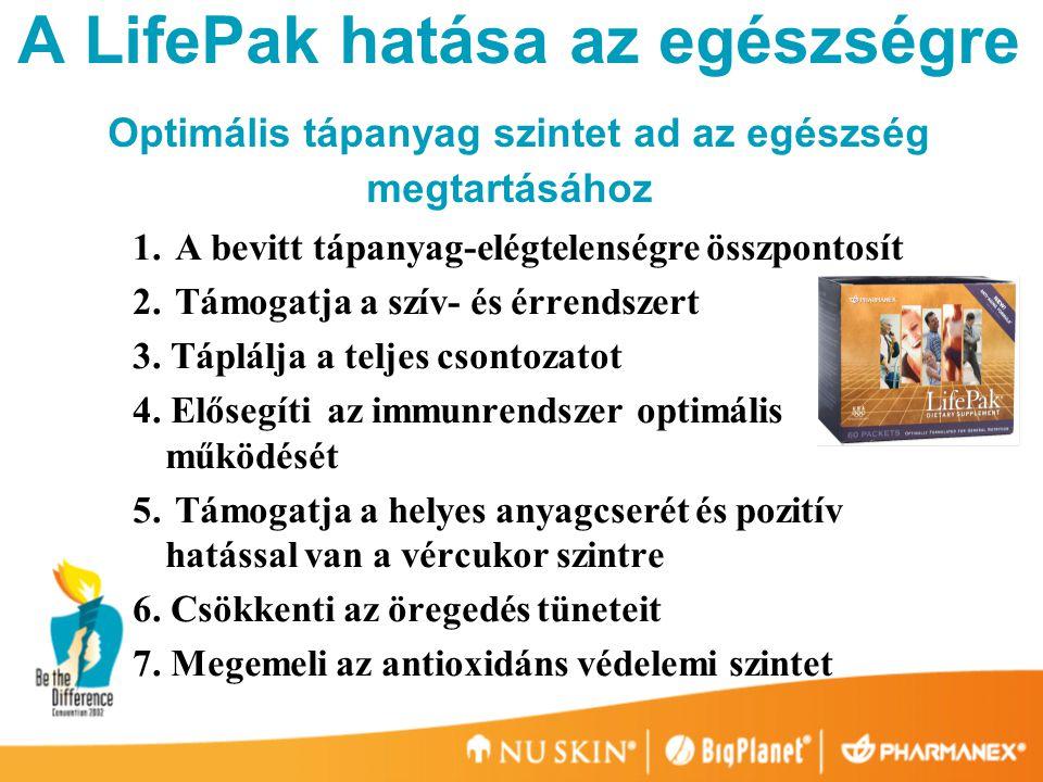 LifePak: 40+ antioxidáns  szelén, réz, cink, mangán  Flavonoidok:  6 Catechins (140 mg Tegreen 97 ® )  Quercetin, naringenin, hesperidin  3 Soy isoflavonok  Több, mint 10 féle szőlőmag polyphenol  Alpha-Lipoic Acid: 30-50 mg