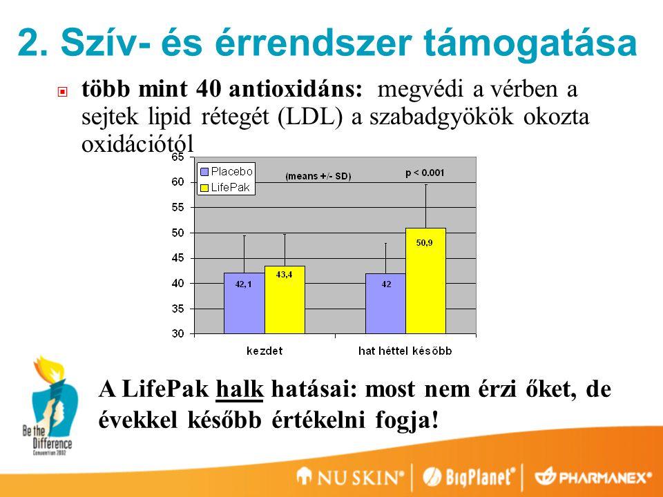 több mint 40 antioxidáns: megvédi a vérben a sejtek lipid rétegét (LDL) a szabadgyökök okozta oxidációtól 2.