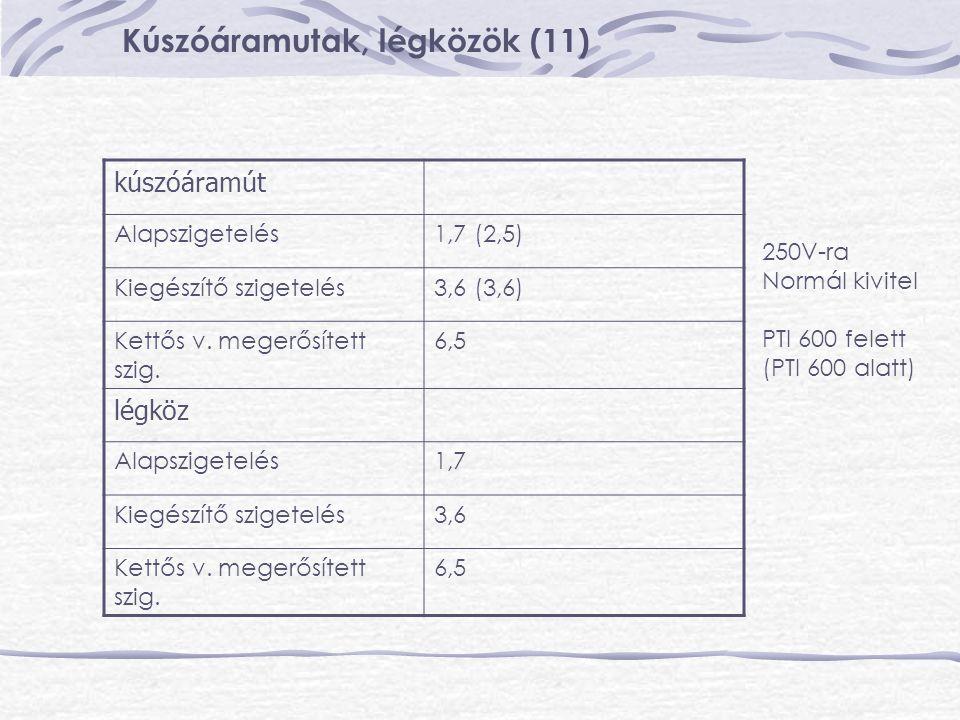 Kúszóáramutak, légközök (11) kúszóáramút Alapszigetelés1,7 (2,5) Kiegészítő szigetelés3,6 (3,6) Kettős v. megerősített szig. 6,5 légköz Alapszigetelés