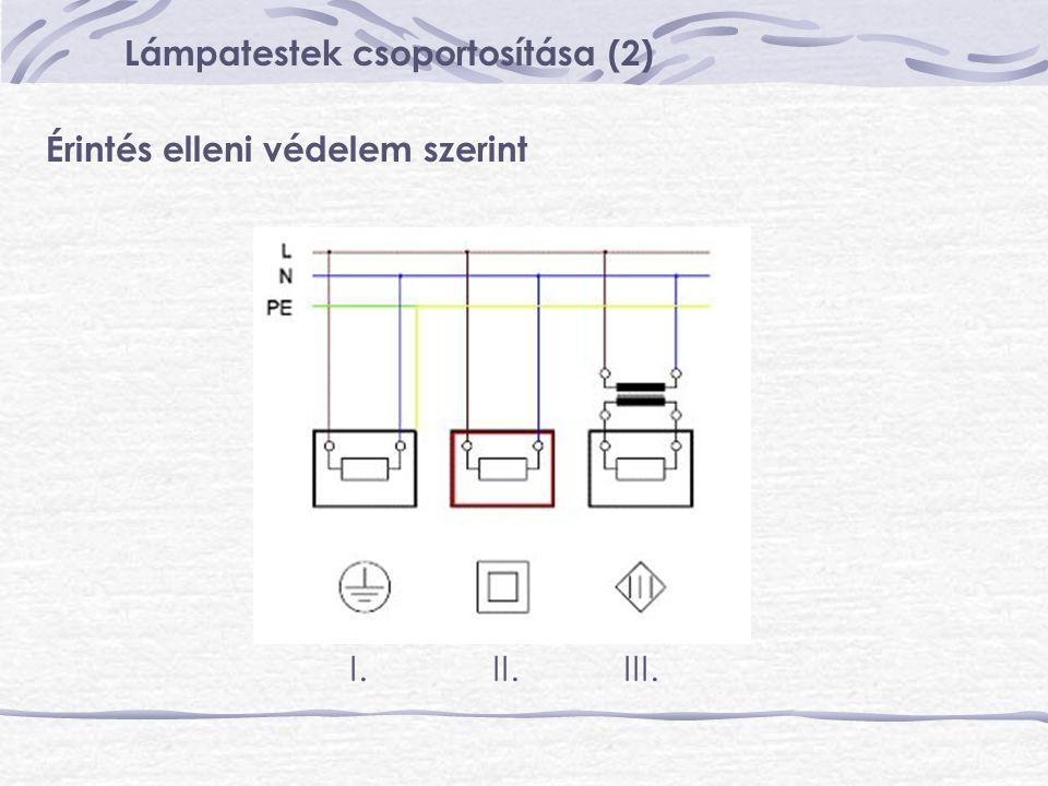 Lámpatestek csoportosítása (2) Védettség szerint IP fokozatok Első számjegy: szilárd testek behatolása ellen IP 2X – ujj IP 3X – 2,5 mm huzal IP 4X – 1 mm huzal IP 5X – por ellen védett IP 6X – por ellen tömített