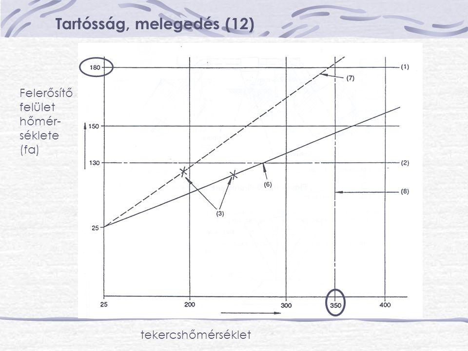 Tartósság, melegedés (12) Felerősítő felület hőmér- séklete (fa) tekercshőmérséklet