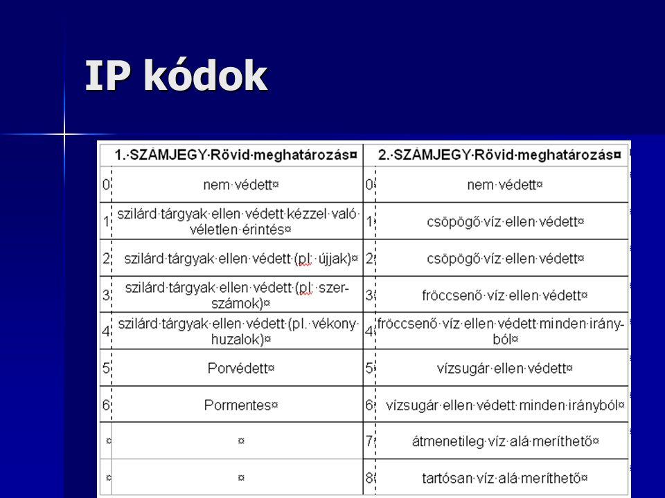 IP kódok
