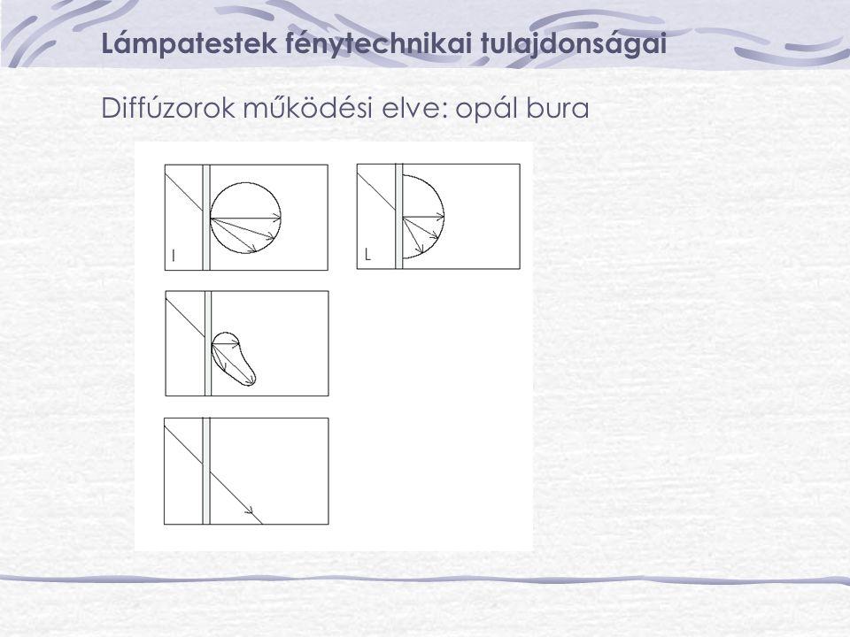 Lámpatestek fénytechnikai tulajdonságai Diffúzorok működési elve: opál bura