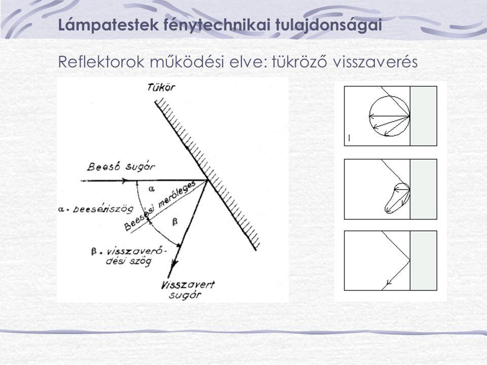 Lámpatestek fénytechnikai tulajdonságai Reflektorok működési elve: tükröző visszaverés